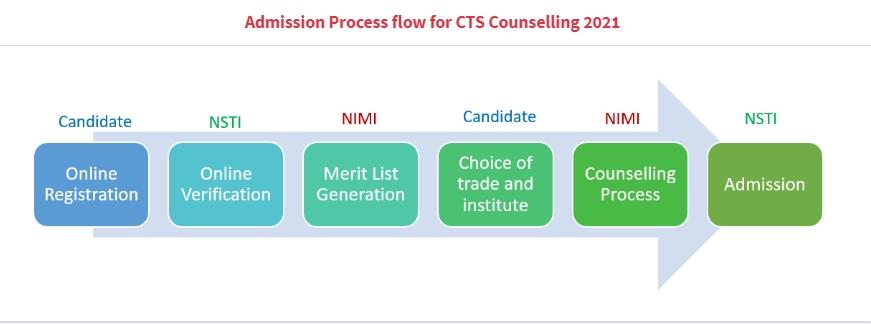 NIMI Online Admission Process